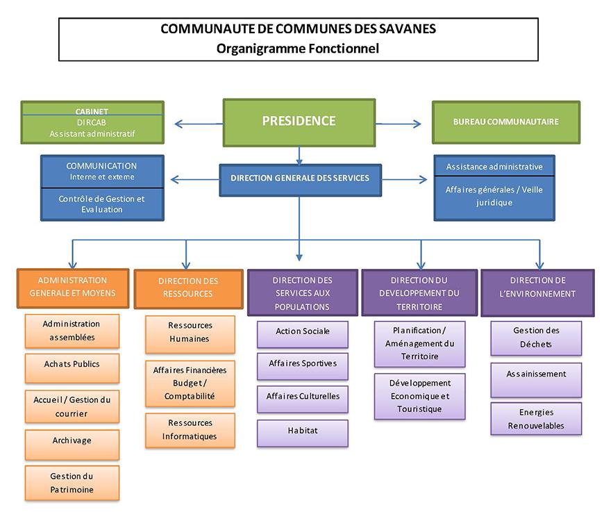 Organigramme fonctionnel de la Communauté de communes des Savanes